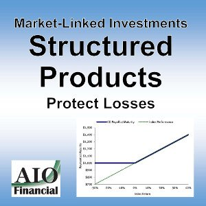 Structured Product Market Linked Investment