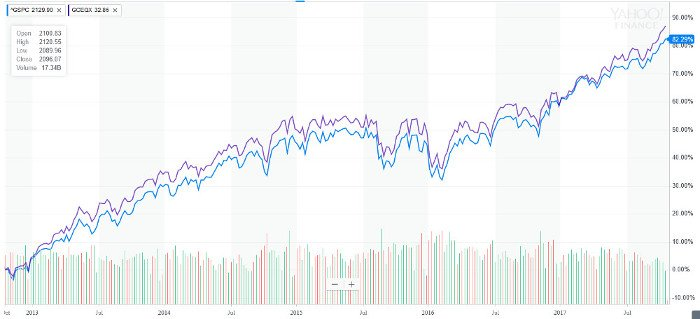 Fossil Fuel Free Fund vs S&P500